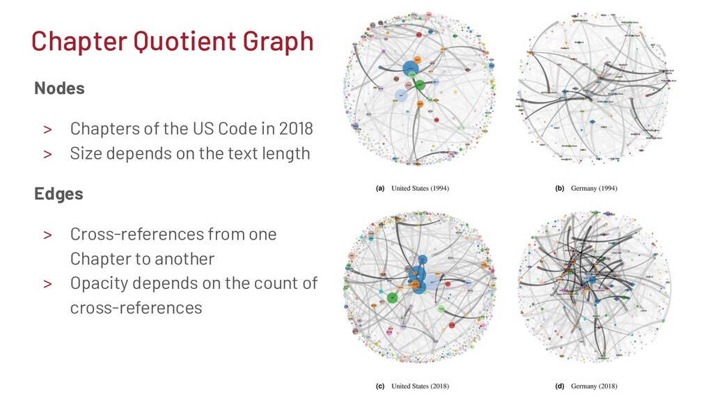 Nodes > Chapters of the US Code in 2018 > Size ...
