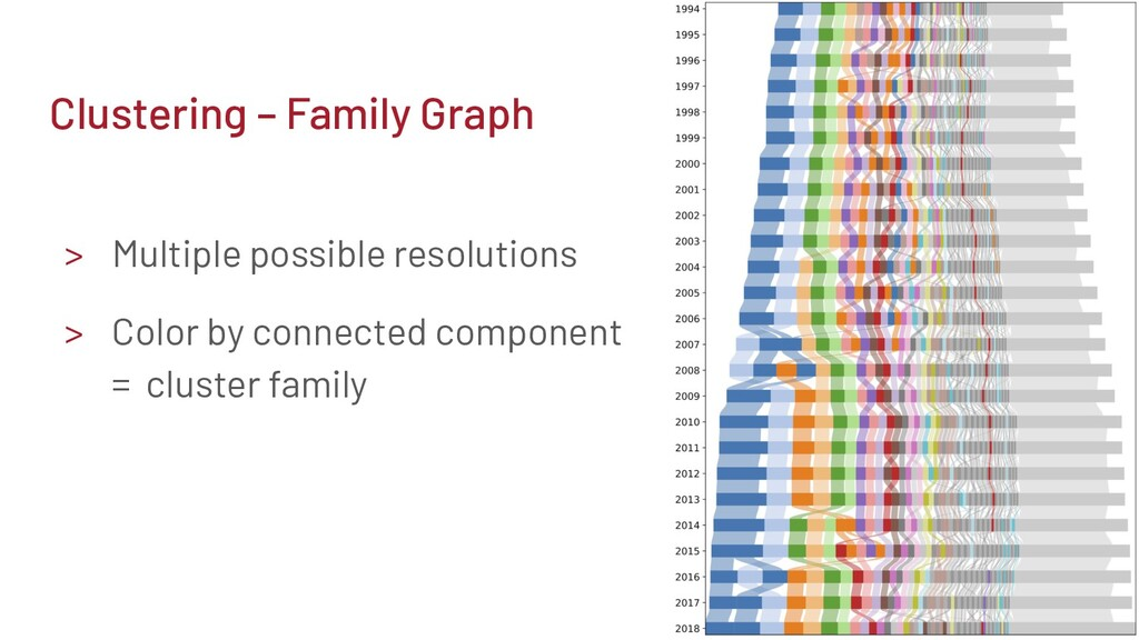Clustering – Family Graph > Multiple possible r...