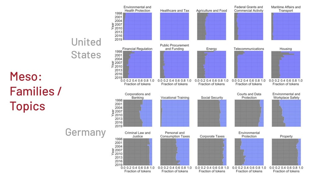 Meso: Families / Topics Germany United States