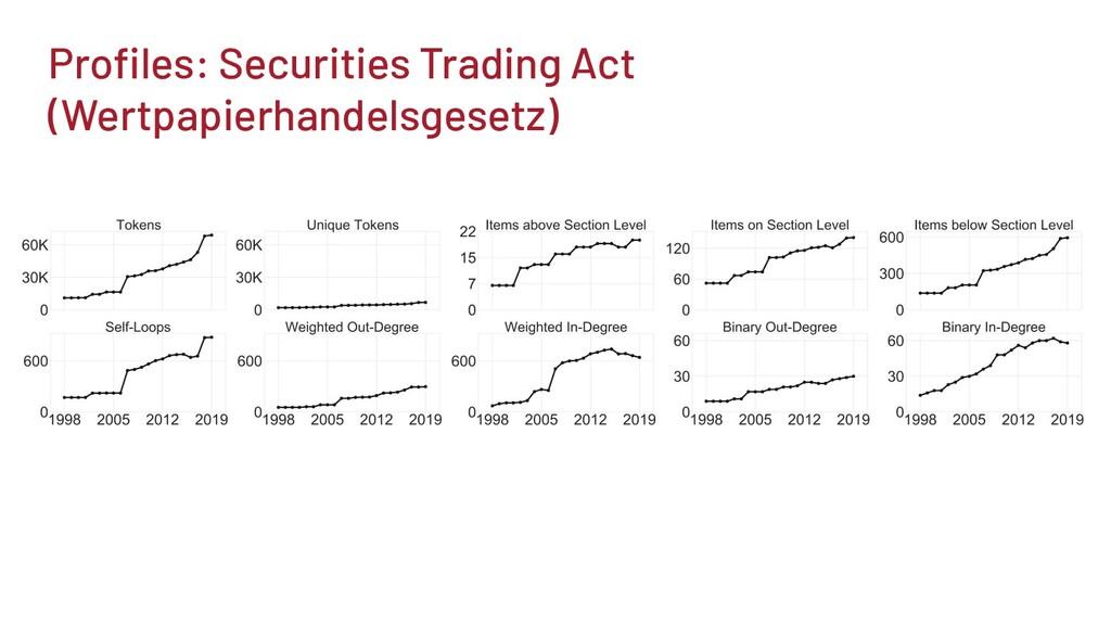 Profiles: Securities Trading Act (Wertpapierhand...