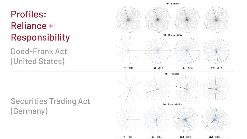 Profiles: Reliance + Responsibility Dodd-Frank A...