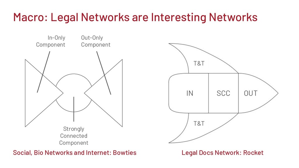 Macro: Legal Networks are Interesting Networks ...