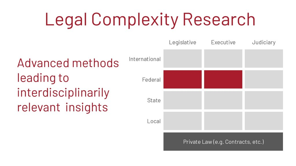 Legal Complexity Research Federal State Local L...