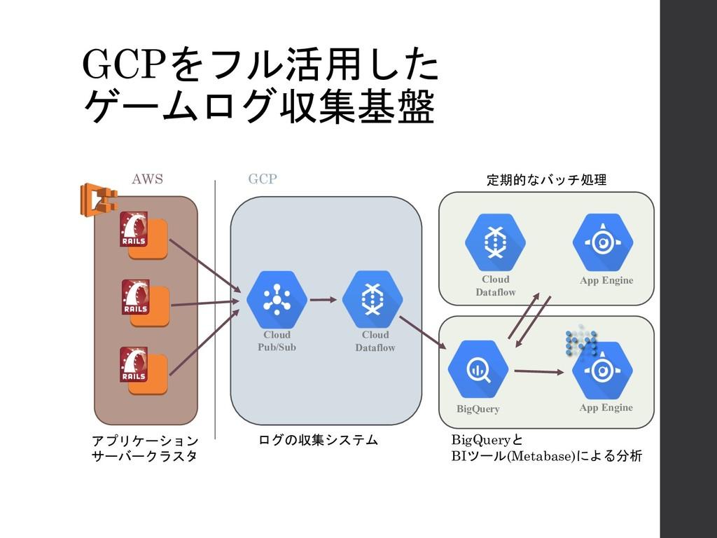 GCPをフル活用した ゲームログ収集基盤 Cloud Pub/Sub Cloud Datafl...