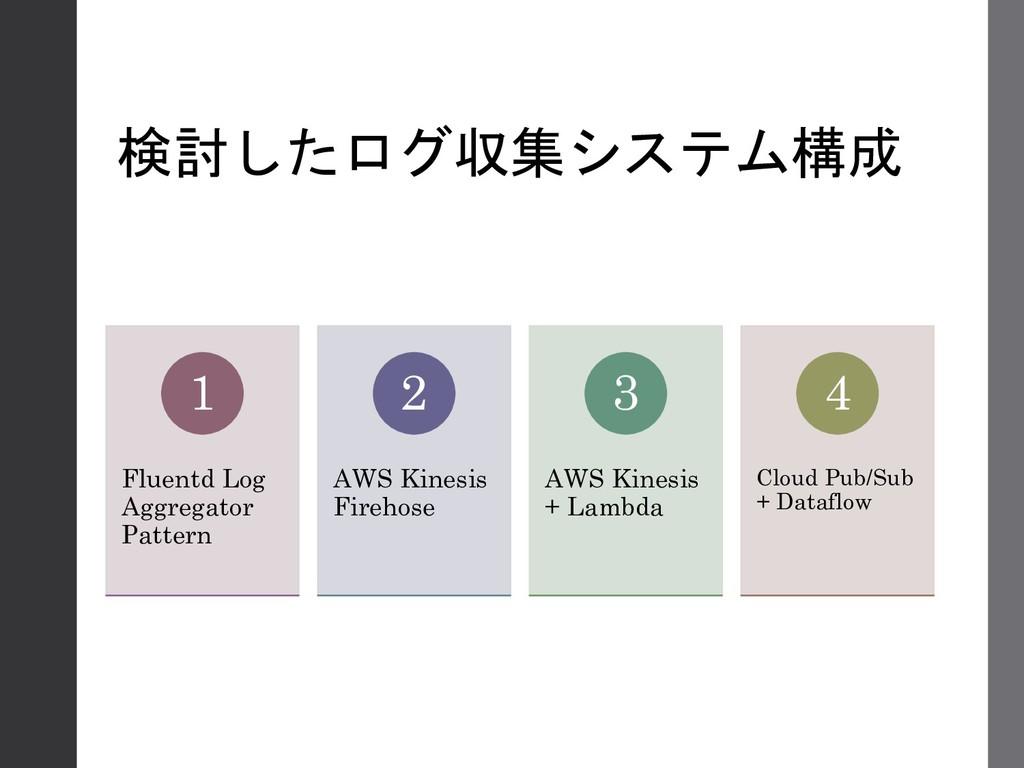 検討したログ収集システム構成 Fluentd Log Aggregator Pattern 1...