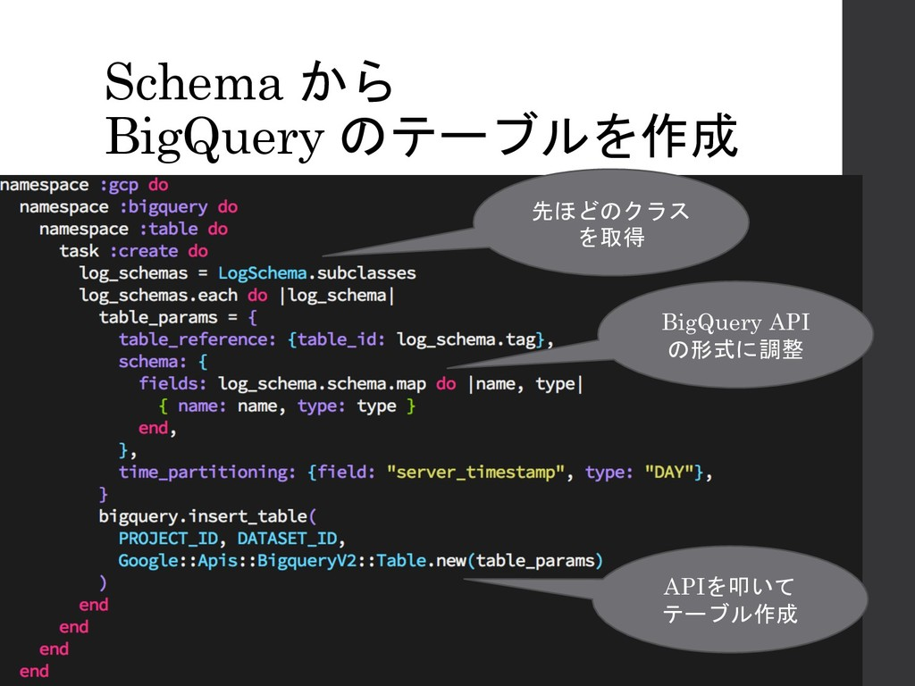 Schema から BigQuery のテーブルを作成 先ほどのクラス を取得 BigQuer...