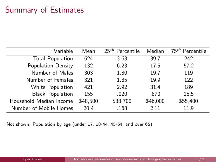 Summary of Estimates Variable Mean 25th Percent...