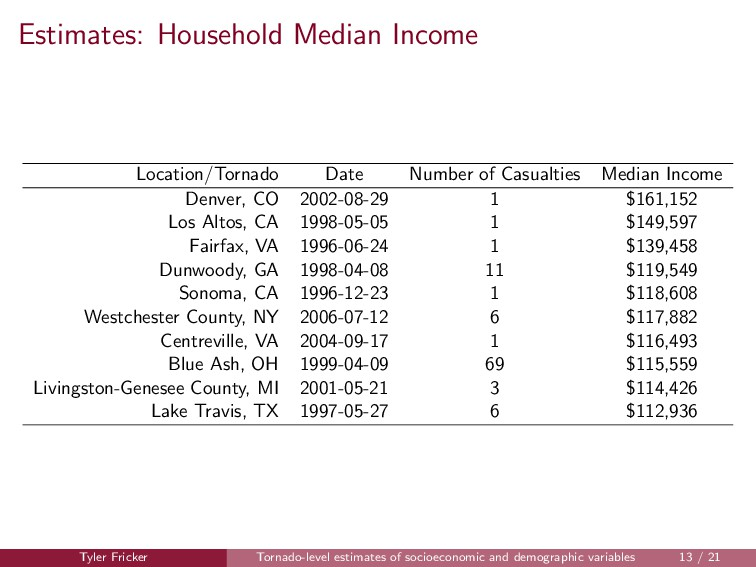 Estimates: Household Median Income Location/Tor...