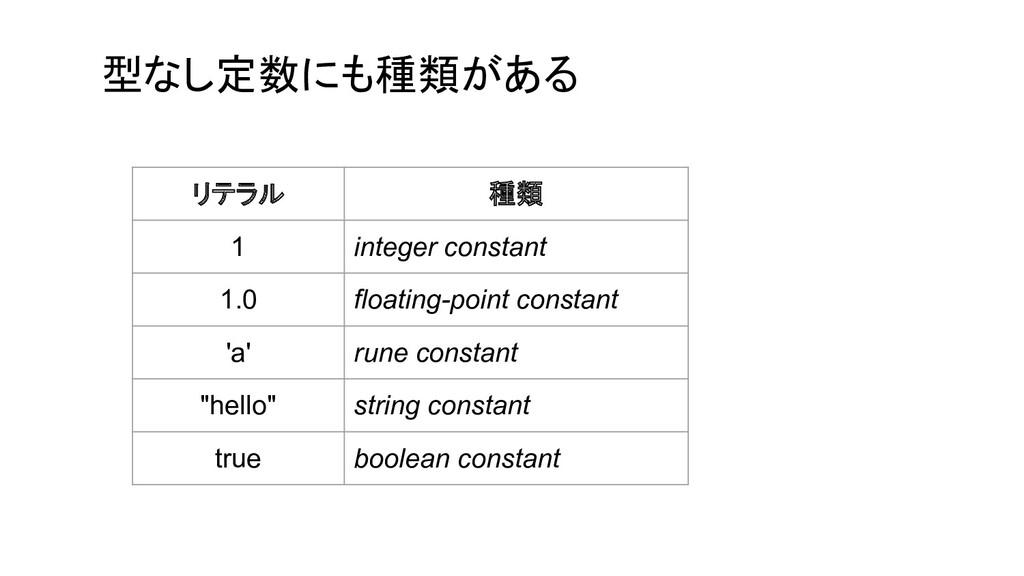 型なし定数にも種類がある リテラル 種類 1 integer constant 1.0 flo...