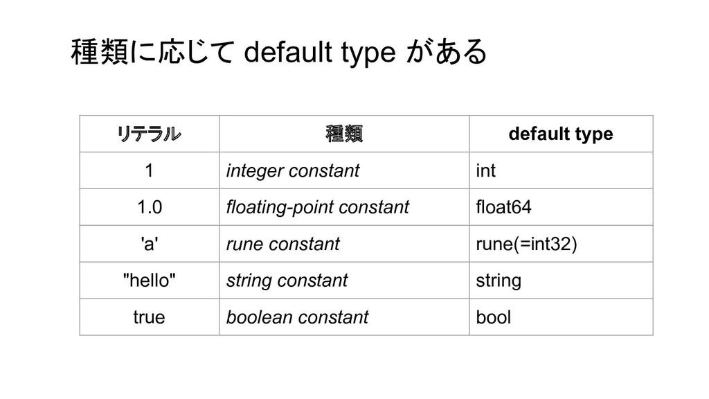 種類に応じて default type がある リテラル 種類 default type 1 ...