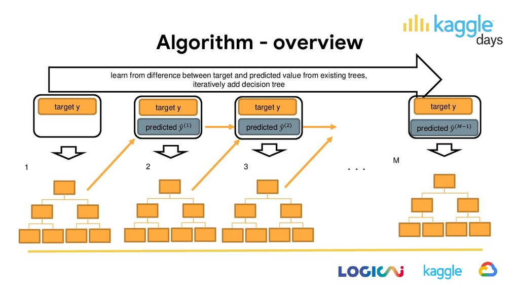 Algorithm - overview learn from difference betw...