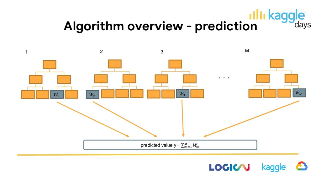 Algorithm overview - prediction ・・・ 1 2 M 1 3  ...