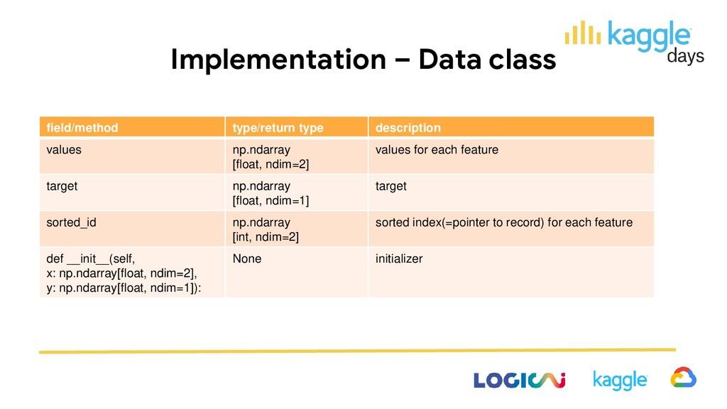 Implementation – Data class field/method type/r...