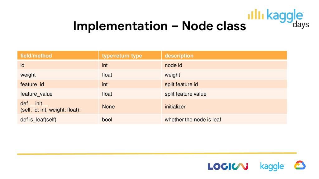 Implementation – Node class field/method type/r...
