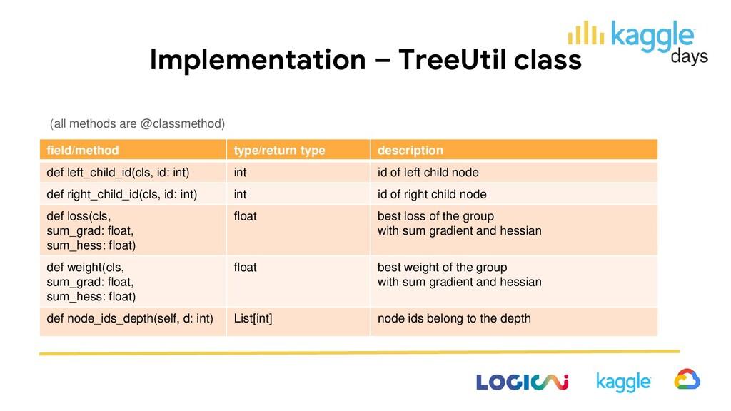 Implementation – TreeUtil class (all methods ar...
