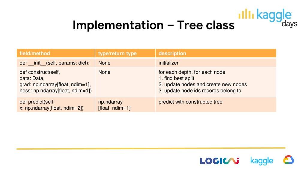 Implementation – Tree class field/method type/r...