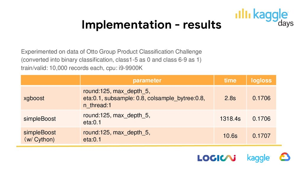 Implementation - results Experimented on data o...