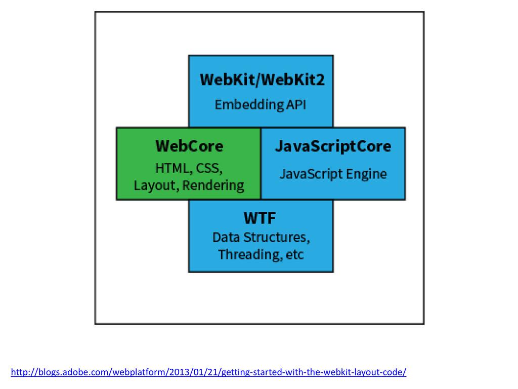 http://blogs.adobe.com/webplatform/2013/01/21/g...