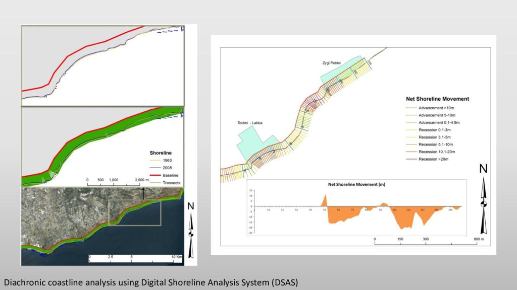 Diachronic coastline analysis using Digital Sho...