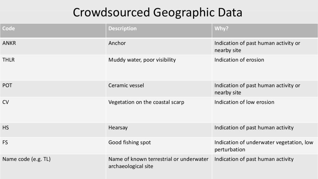 Crowdsourced Geographic Data Open Street Map Co...