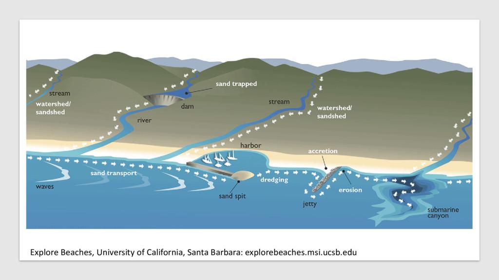 Explore Beaches, University of California, Sant...
