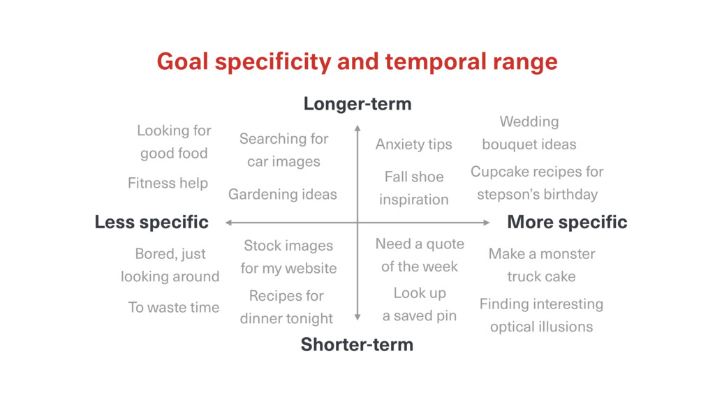 Goal specificity and temporal range Longer-term ...