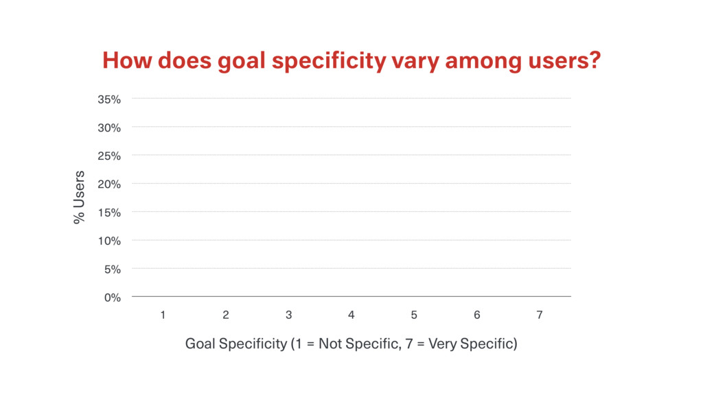How does goal specificity vary among users? % Us...