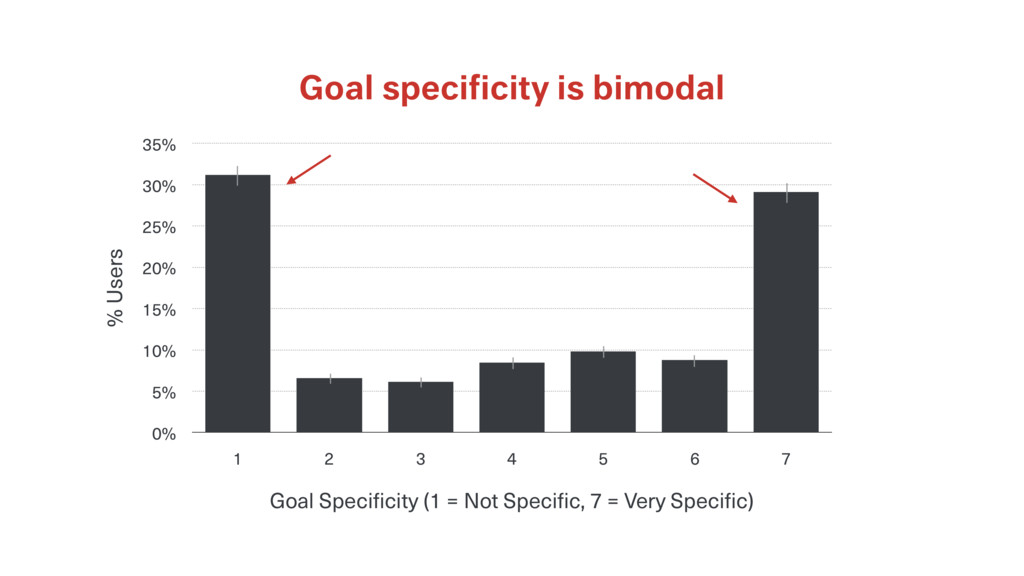 Goal specificity is bimodal % Users 0% 5% 10% 15...