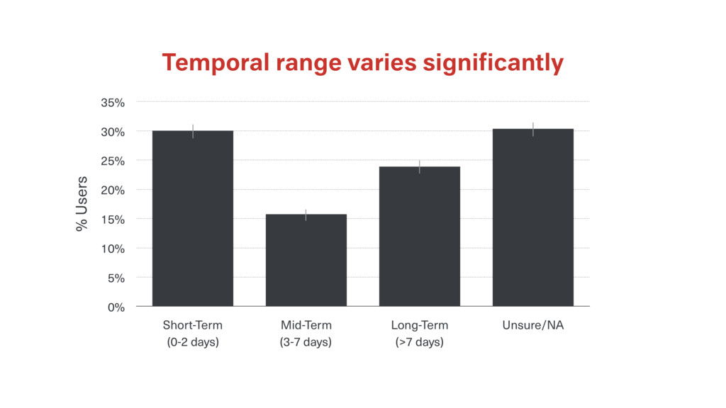 Temporal range varies significantly % Users 0% 5...
