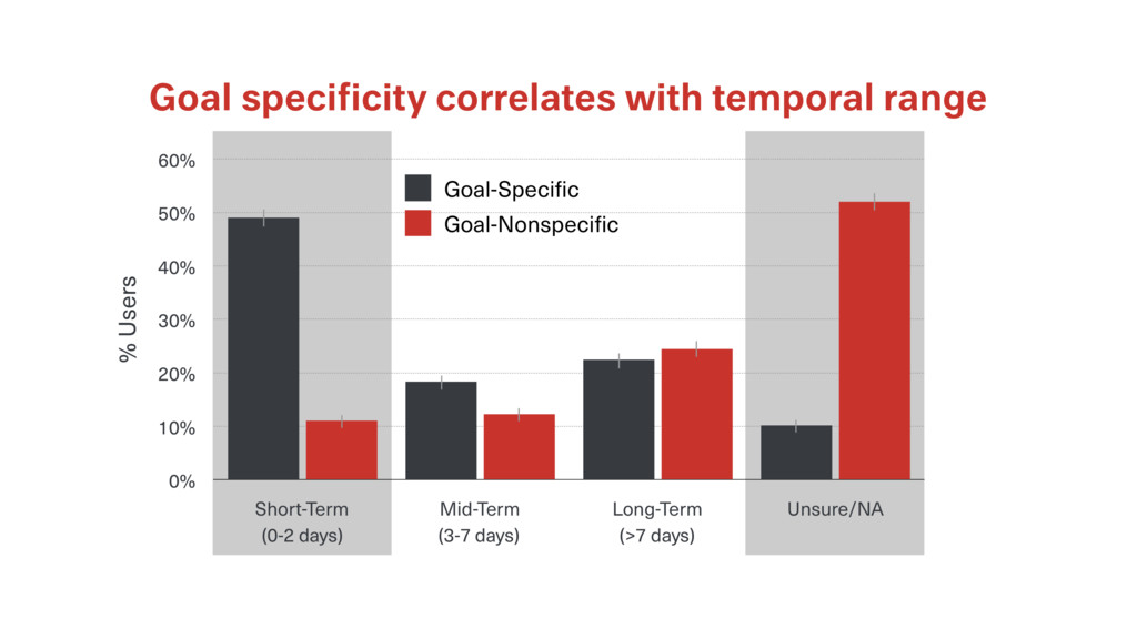 Goal specificity correlates with temporal range ...