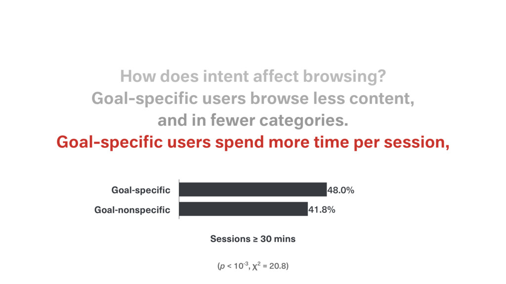 (p < 10-3, χ2 = 20.8) Goal-specific users spend ...