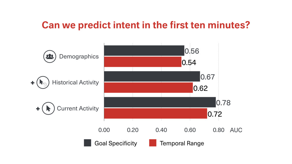 Can we predict intent in the first ten minutes? ...