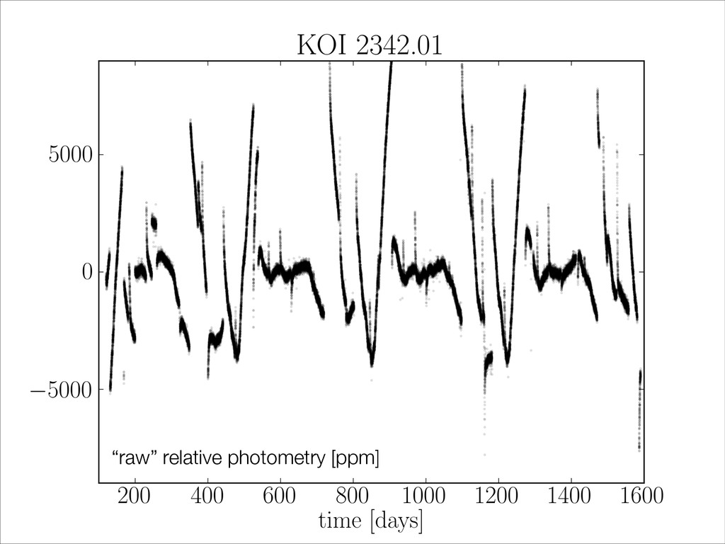 """raw"" relative photometry [ppm]"