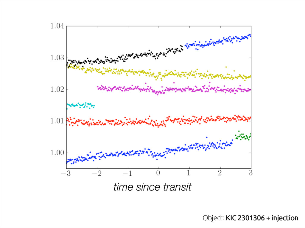 time since transit Object: KIC 2301306 + inject...
