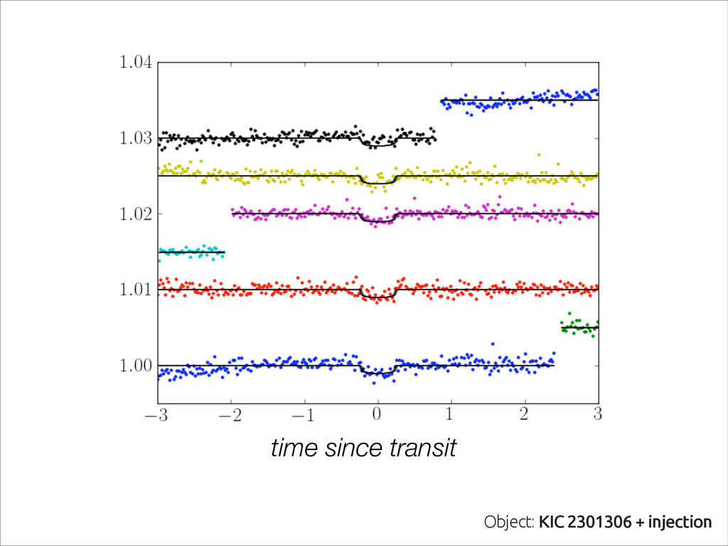 Object: KIC 2301306 + injected super-Earth time...