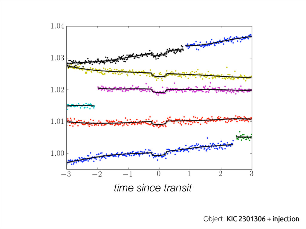 Object: KIC 2301306 + injected super-Earth Obje...