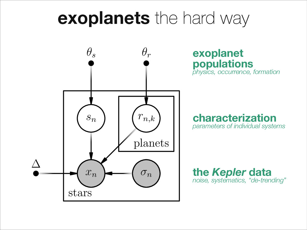 stars planets n sn rn,k ✓r ✓s xn exoplanets the...
