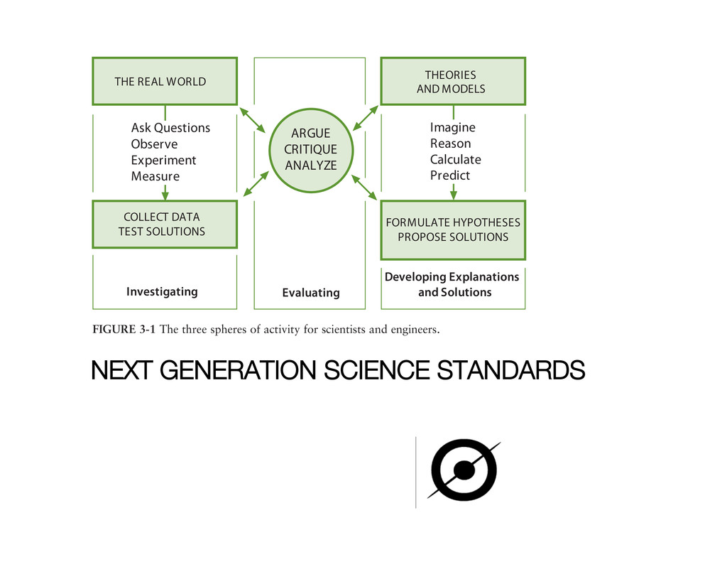NEXT GENERATION SCIENCE STANDARDS of activity,...