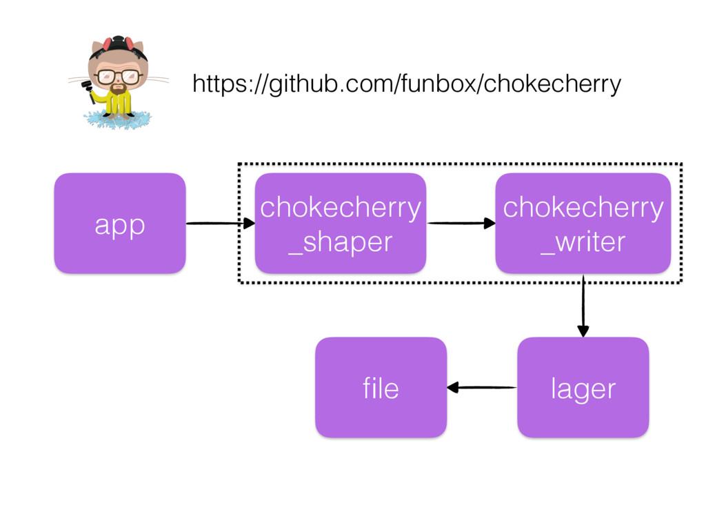 https://github.com/funbox/chokecherry chokecher...