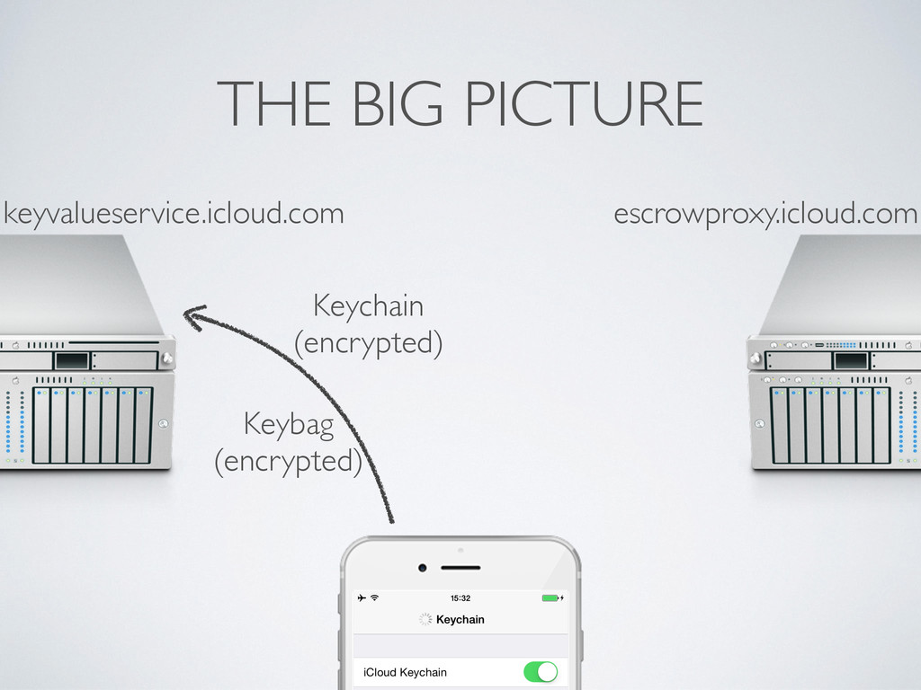 THE BIG PICTURE Keychain (encrypted) Keybag (en...