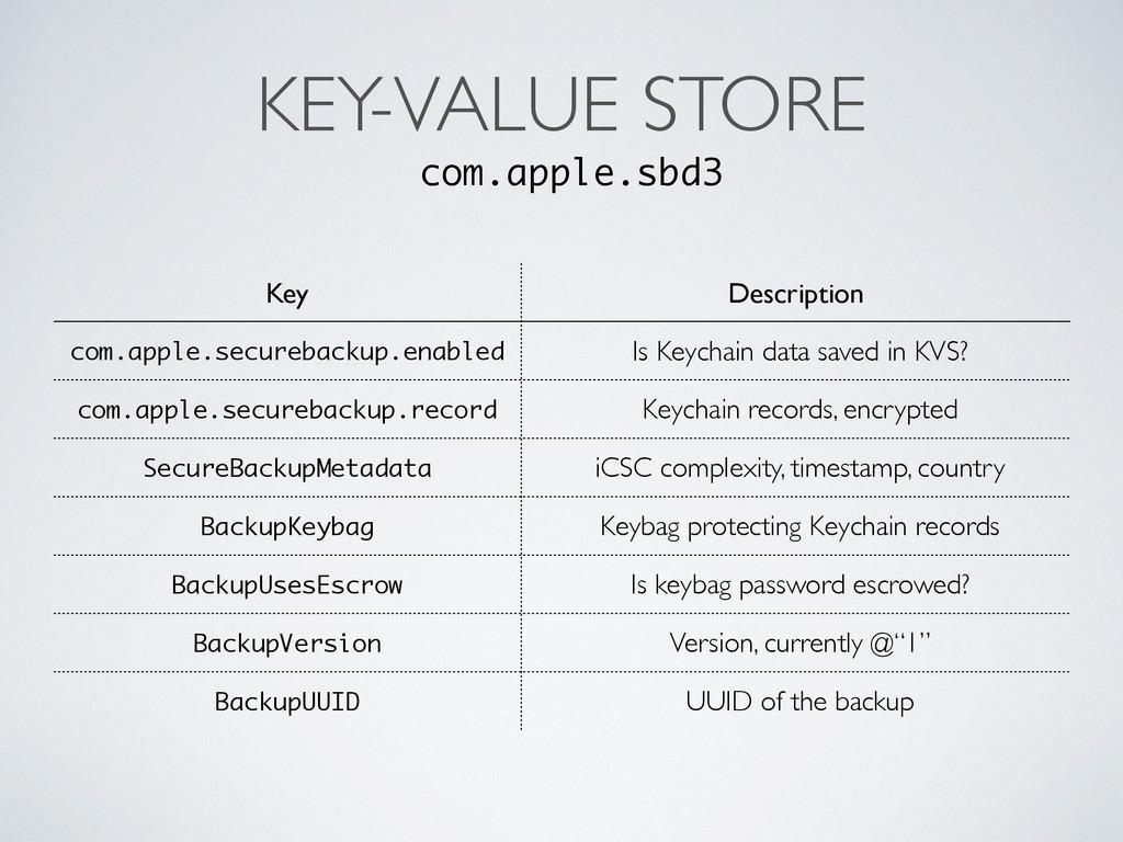 KEY-VALUE STORE com.apple.sbd3 Key Description ...