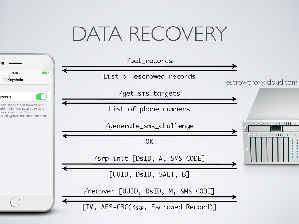 DATA RECOVERY /get_records List of escrowed rec...