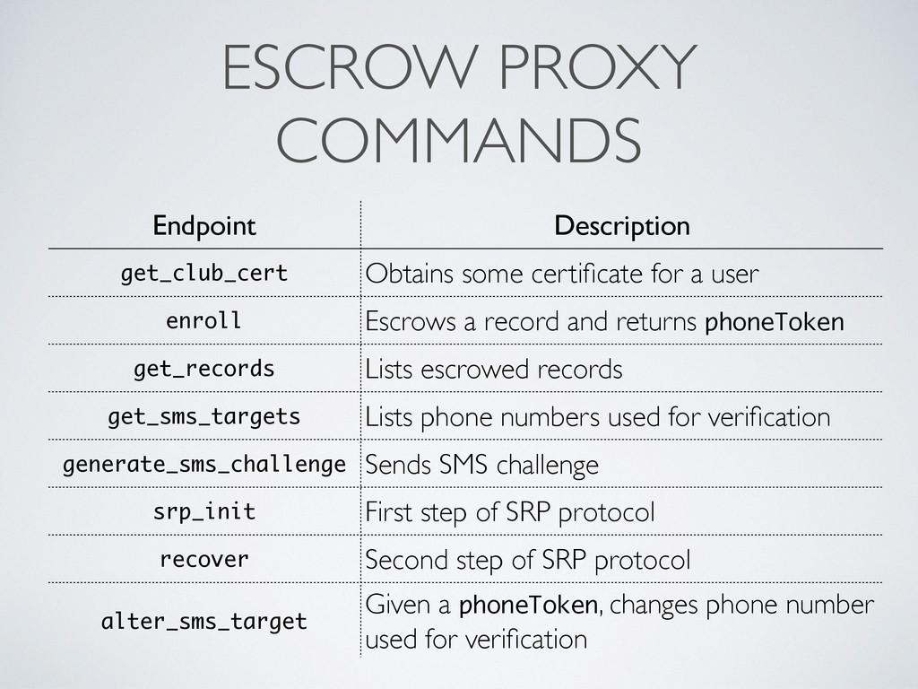 ESCROW PROXY COMMANDS Endpoint Description get_...
