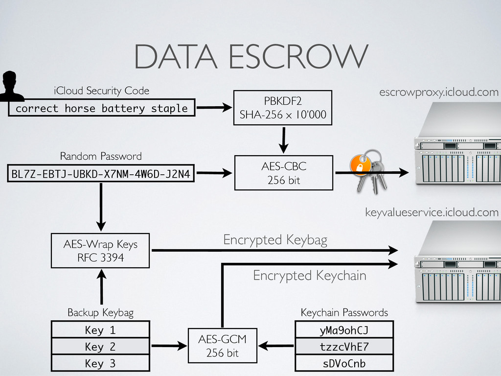 DATA ESCROW keyvalueservice.icloud.com escrowpr...
