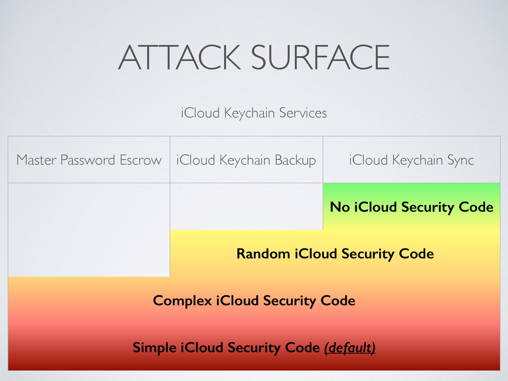 ATTACK SURFACE iCloud Keychain Services Master ...