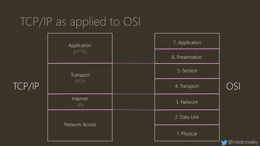 TCP/IP as applied to OSI 7. Application 6. Pres...