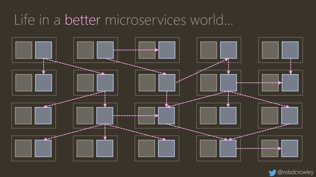 Life in a better microservices world… @robdcrow...