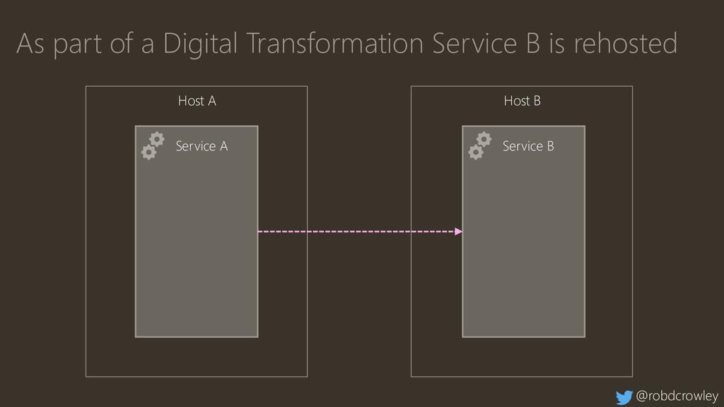 Service A Service B As part of a Digital Transf...