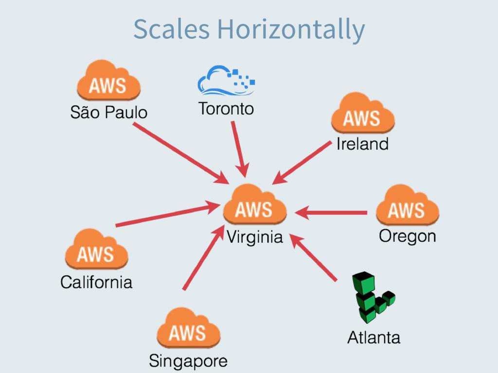 Scales Horizontally