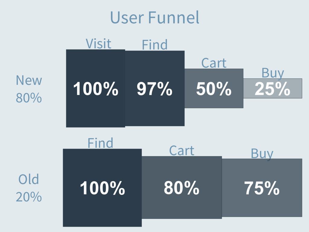 25% 100% User Funnel Visit Cart Buy 97% 50% Fin...